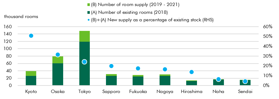 Figure 1: New Supply of Hotel Rooms by City